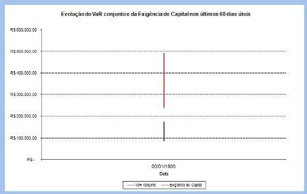 Cálculo da Exigência de Capital para Cobertura de Riscos