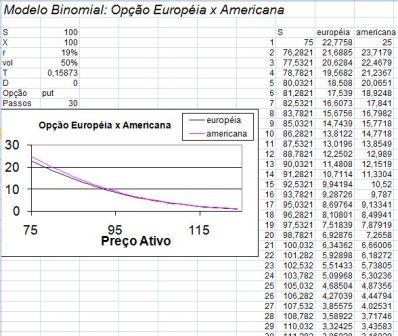 Modelo Binomial: Opção Europeia x Americana
