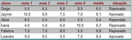 Cálculo para Notas de Alunos